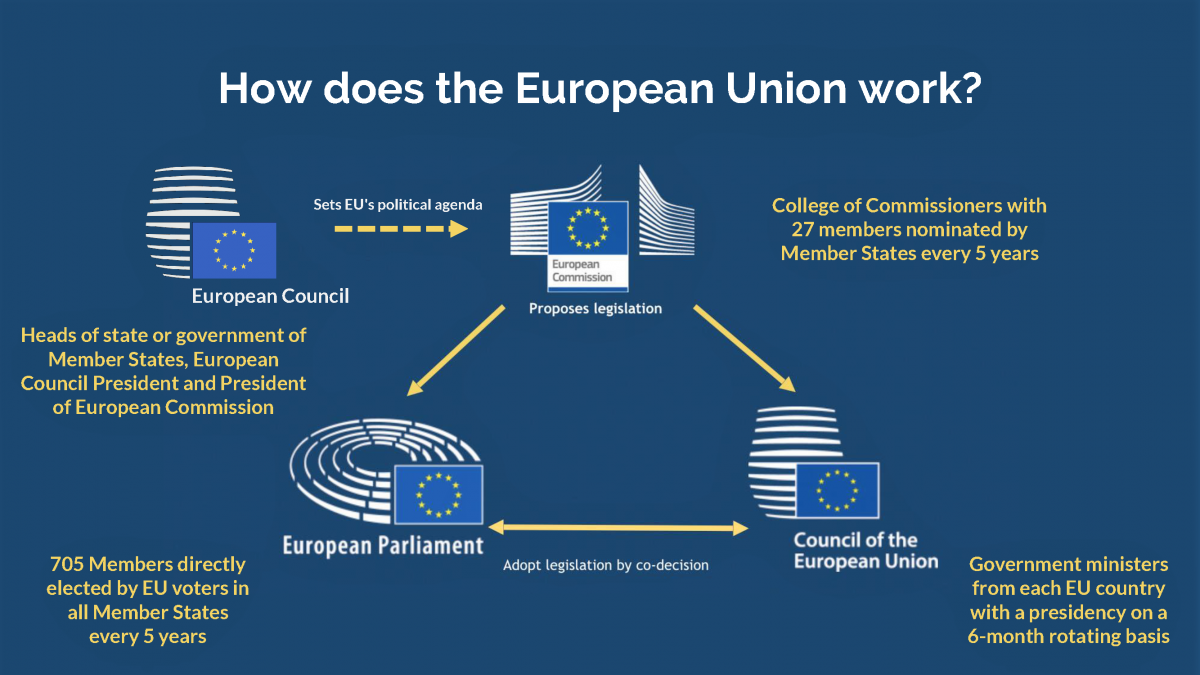 The Anticancer Fund - How does the European Union work
