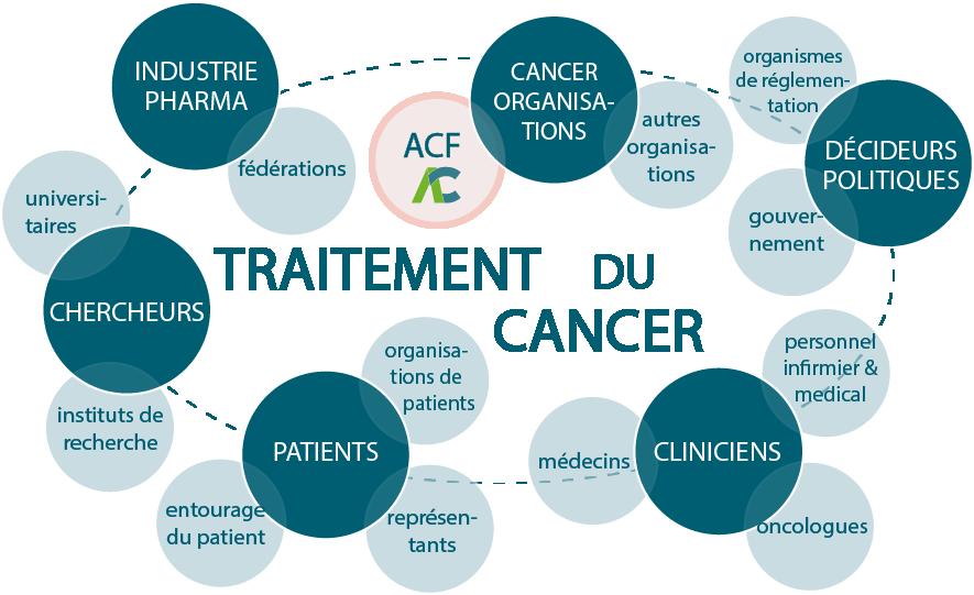 Le Fonds Anticancer n'est qu'une petite partie de l'énorme 'écosystèmede recherche' sur le cancer. Nous ne pouvons pas agir seuls. En tant qu'organisation indépendante à but non lucratif, il est de notre responsabilité de soutenir la collaboration et de faciliter les synergies dans le vaste domaine de l'oncologie, car nous pouvons faire plus si nous travaillons ensemble.
