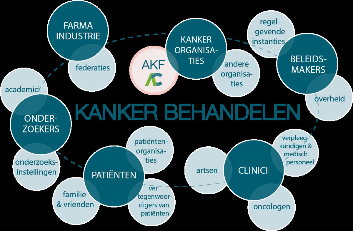 Het AKF is slechts een klein onderdeel van het enorme 'ecosysteem van kankeronderzoek'.We kunnen niet alleen werken. Als onafhankelijke non-profit organisatie is het onze verantwoordelijkheid om samenwerkingen te steunen en synergieën te faciliteren in het enorme domein van kankeronderzoek, want we kunnen meer doen als we samenwerken.